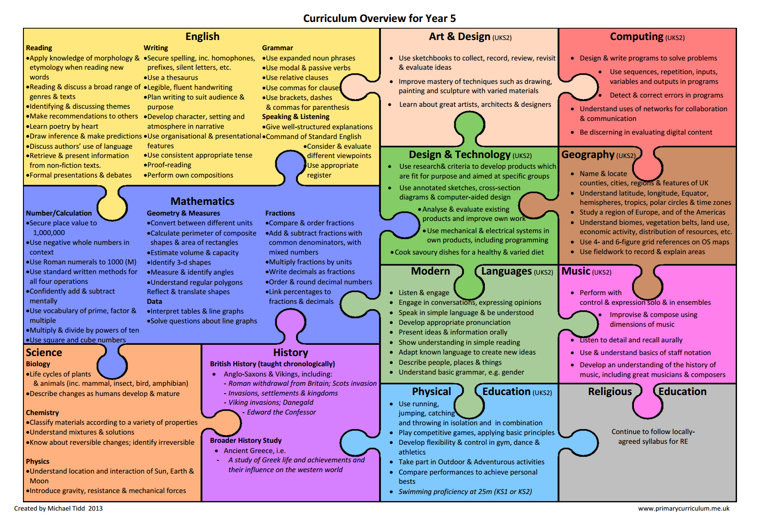 primary connections year 5 pdf